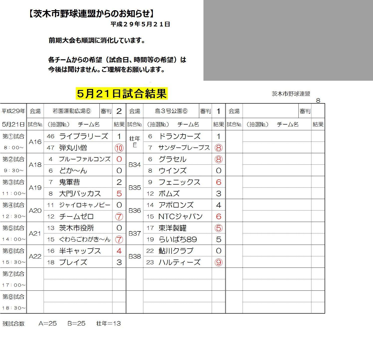5月21日試合結果