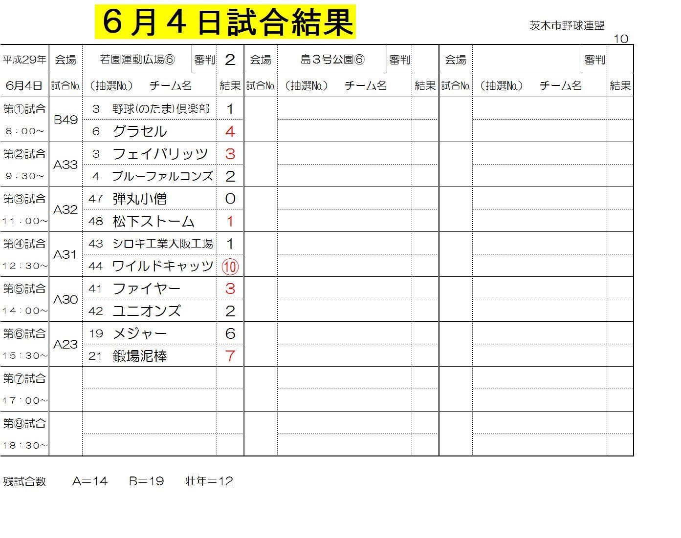 6月4日試合結果