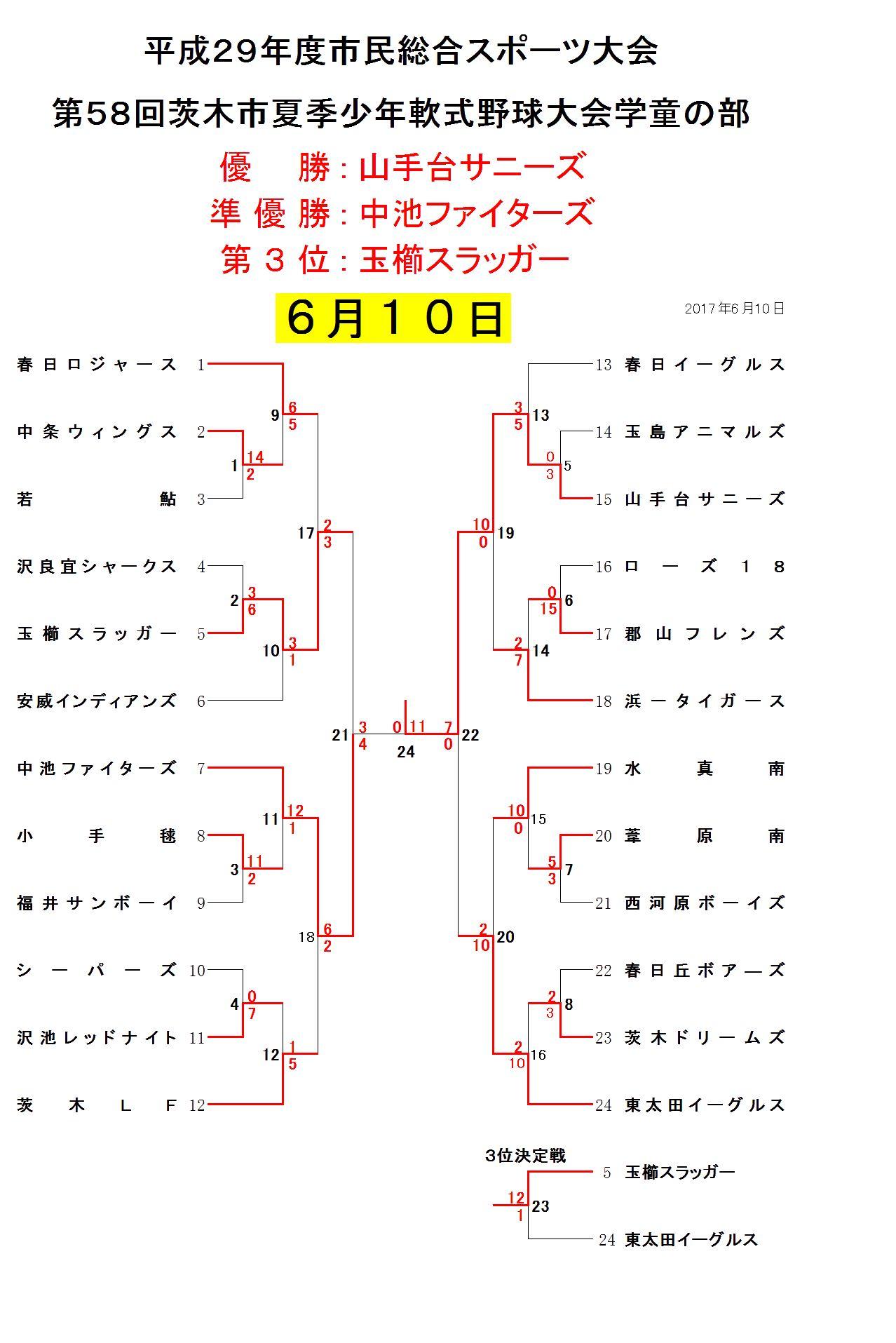 6月10日試合結果 学童夏季大会