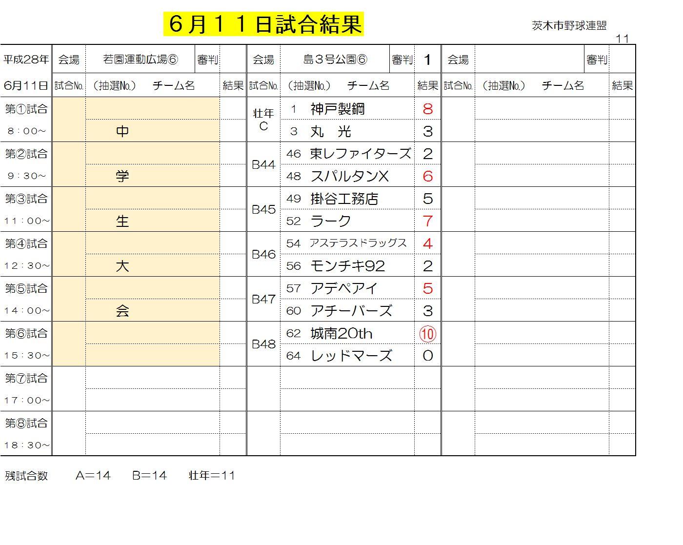 6月11日試合結果 一般
