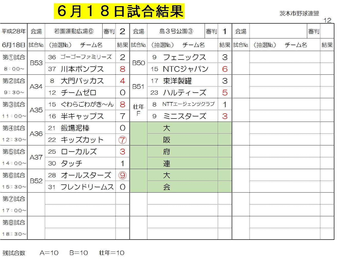 6月18日試合結果