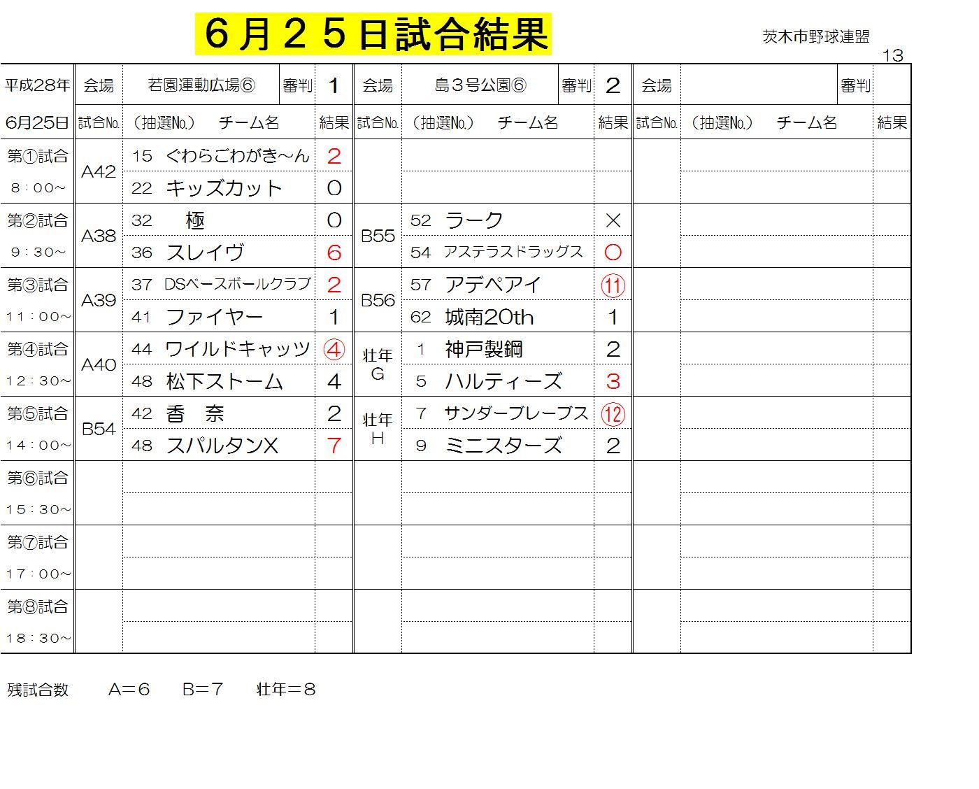 6月25日試合結果