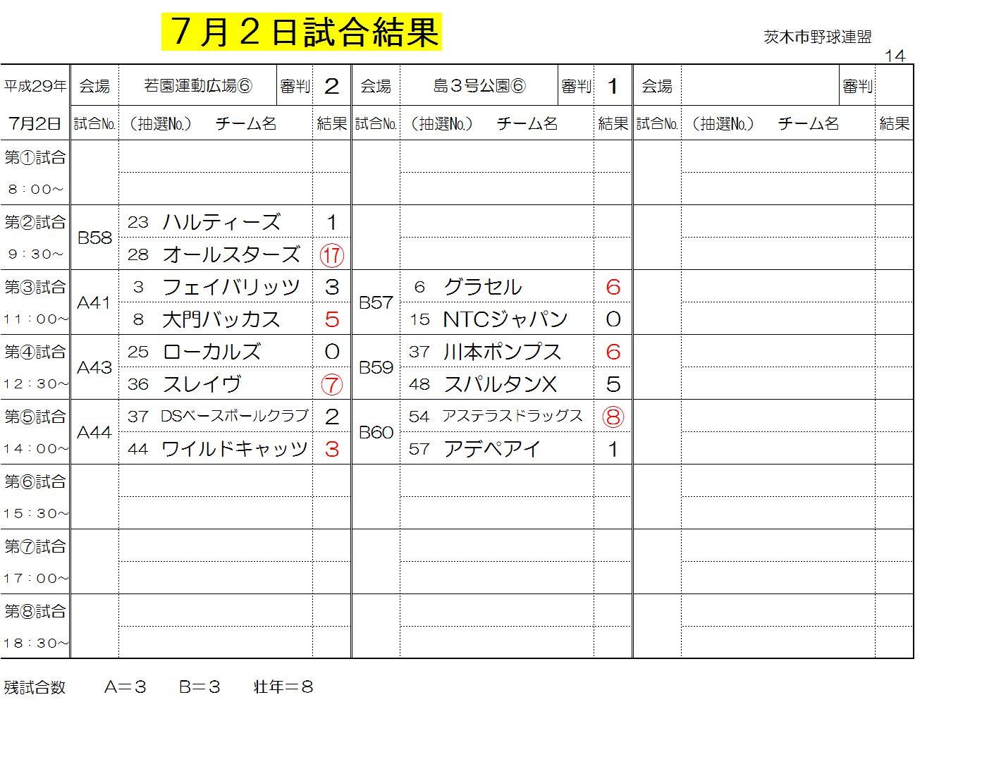 7月2日試合結果