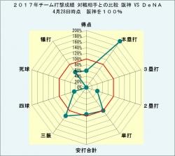 2017年チーム打撃成績対戦相手との比較阪神VSDeNA4月28日時点
