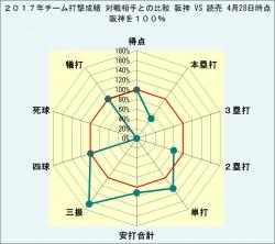2017年チーム打撃成績対戦相手との比較阪神VS読売4月28日時点