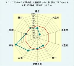 2017年チーム打撃成績対戦相手との比較阪神VSヤクルト4月28日時点