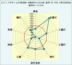 2017年チーム打撃成績対戦相手との比較阪神VS中日4月28日時点