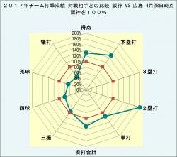 2017年チーム打撃成績対戦相手との比較阪神VS広島4月28日時点