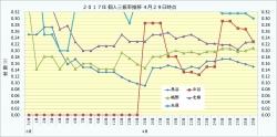2017年個人三振率推移2_4月29日時点