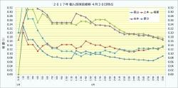 2017年個人四球率推移1_4月30日時点