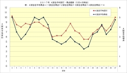 2017年4試合平均安打・得点推移5月4日時点