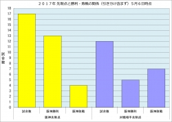 2017年先制点と勝敗の関係5月6日時点