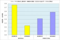 2017年先制点と勝敗率の関係5月6日時点