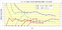 2017年中継ぎ抑え投手通算与四球9回換算推移5月9日時点