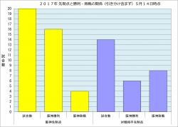 2017年先制点と勝敗の関係5月14日時点