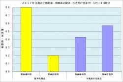 2017年先制点と勝敗率の関係5月14日時点
