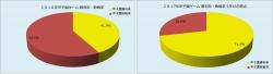 2016年2017年甲子園ゲーム勝敗率比較