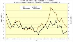 2017年阪神対戦相手4試合平均得点推移5月19日時点