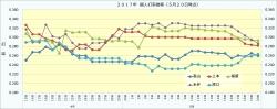 2017年個人打率推移1_5月20日時点