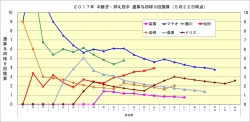 2017年中継ぎ抑え投手通算与四球9回換算5月22日時点