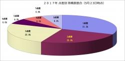 2017年点差別敗戦数割合5月23日時点