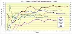 2017年中継ぎ抑え投手通算奪三振9回換算推移5月25日時点