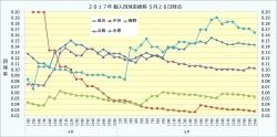 2017年個人四球率推移2_5月26日時点