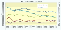 2017年個人三振率推移1_5月26日時点