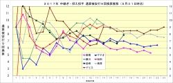 2017年中継ぎ抑え投手通算被安打9回換算推移5月31日時点