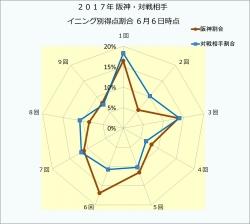 017年阪神・対戦相手イニング別得点割合6月6日時点