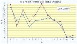 2017年阪神・対戦相手イニング別得点6月6日時点