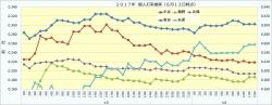 2017年個人打率推移2_6月12日時点