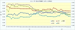 2017年個人打率推移1_6月12日時点
