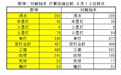 2017年阪神・対戦相手打撃成績比較6月13日時点