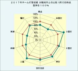 2017年阪神・対戦相手打撃成績比較2_6月13日時点