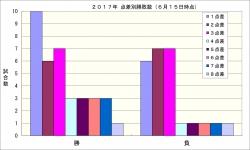2017年点差別勝敗数6月15日時点