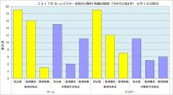 2017年先制点と勝敗の関係ホームビジター6月18日時点