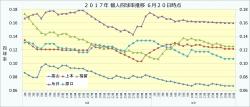 2017年個人四球率推移1_6月20日時点