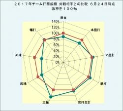 2017年チーム打撃成績 対戦相手との比較6月24日時点