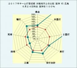 2017年チーム打撃成績 対戦相手との比較_対広島6月24日時点