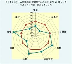 2017年チーム打撃成績 対戦相手との比較_対DeNA6月24日時点