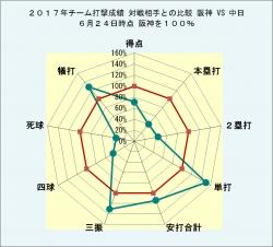 2017年チーム打撃成績 対戦相手との比較_対中日6月24日時点