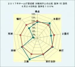 2017年チーム打撃成績 対戦相手との比較_対読売6月24日時点