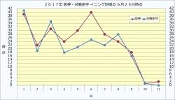 2017年阪神・対戦相手イニング別得点6月25日時点