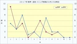 2017年阪神・読売イニング別得点6月25日時点