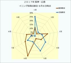 2017年阪神・広島イニング別得点割合6月25日時点