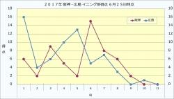 2017年阪神・広島イニング別得点6月25日時点