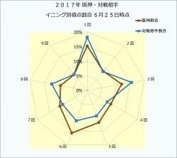 2017年阪神・対戦相手イニング別得点割合6月25日時点