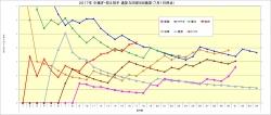 2017年中継ぎ抑え投手通算与四球9回換算推移7月1日時点