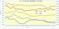 2017年個人(安打+四球)率推移1_7月4日時点